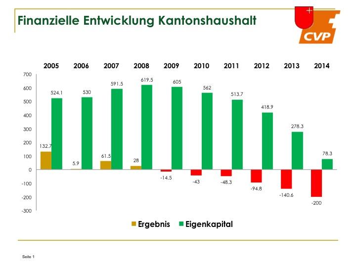 finanzielle_entwicklung