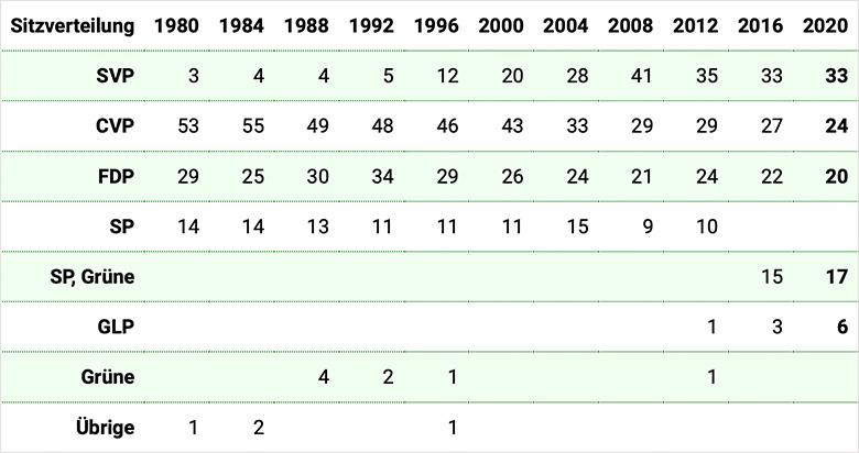 Kantonsrat: Parteistärken 1980-2020